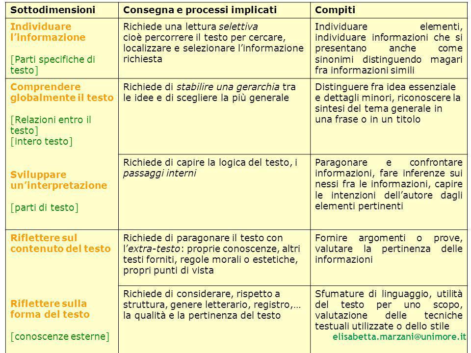 Sottodimensioni Consegna e processi implicati. Compiti. Individuare l'informazione. [Parti specifiche di testo]